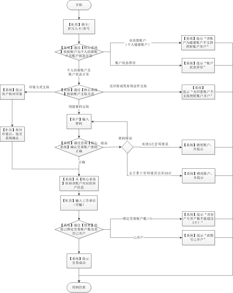可选流程图1