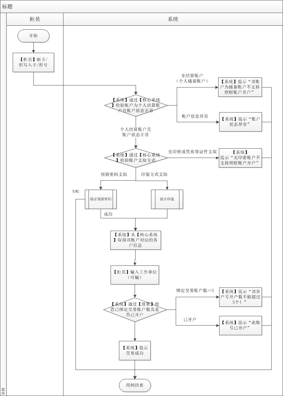 简化后的泳道图