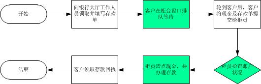 个人存款业务中可由计算机系统自动完成的活动