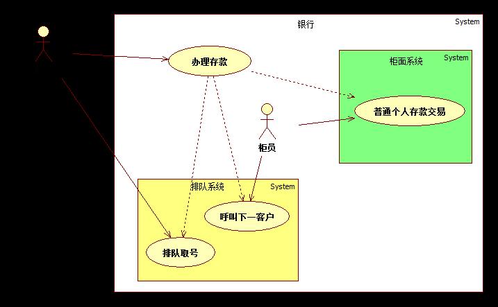 系统用例图示意