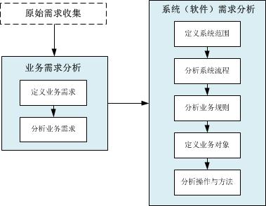 基于用例和对象的软件开发方法流程图