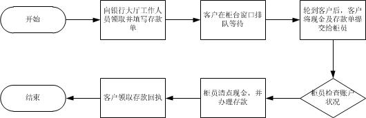 个人存款流程图